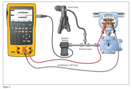 rosemount pressure transmitter wiring diagram warm front hart calibration from masterflex