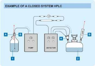 Closed HPLC Chromatography System Example