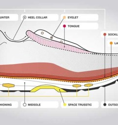 anatomy of a running shoe [ 1440 x 600 Pixel ]