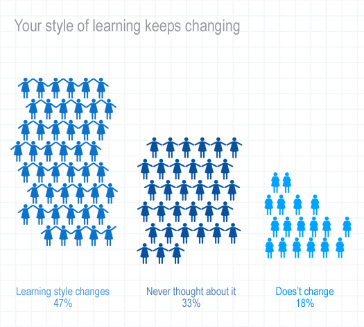 Your style of learning keeps changing. Comments