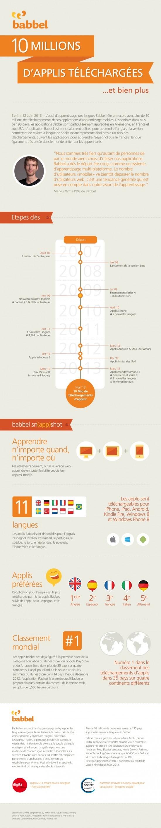 Les Applis Babbel dépassent les 10 millions de téléchargements !