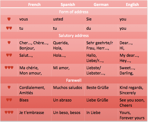 Love letters course: Fall in love in German, French or Spanish!