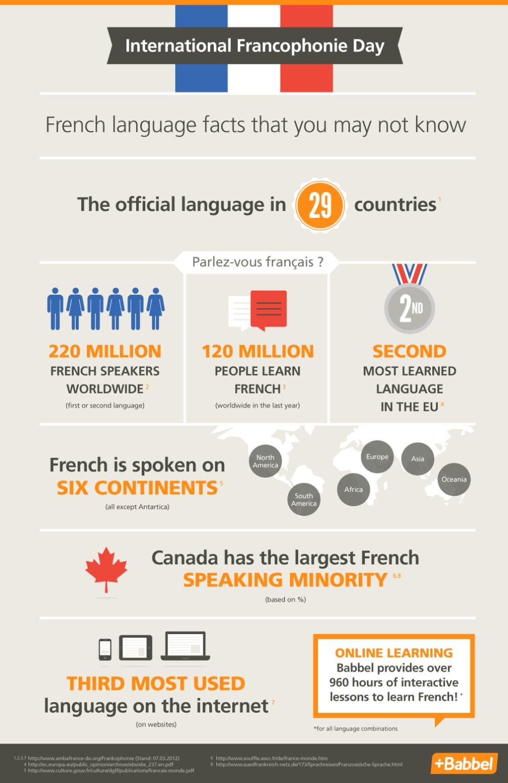 Vive la France ! e altri motivi per imparare il francese
