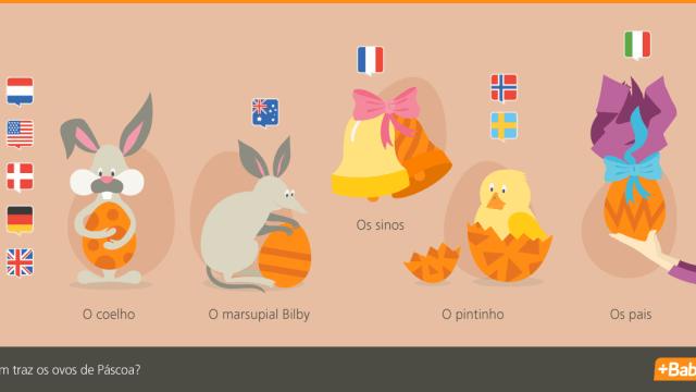 Páscoa internacional: Afinal, quem traz os ovos de Páscoa?