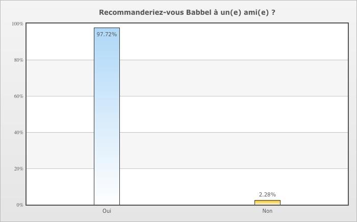 Près de 98% des utilisateurs interrogés recommanderaient volontiers la méthode Babbel