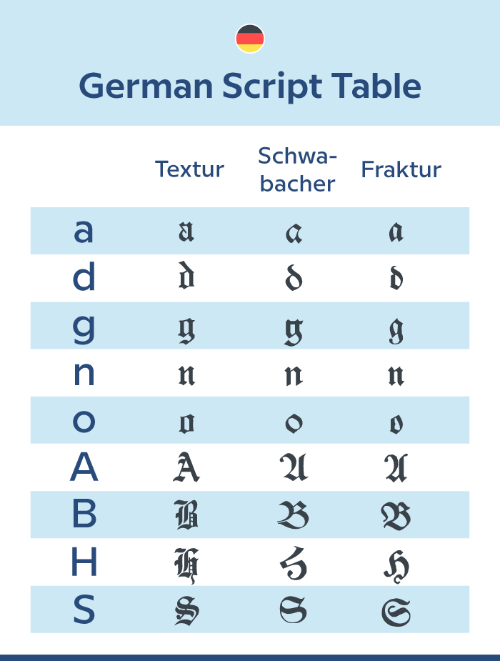 Compare popular German typefaces