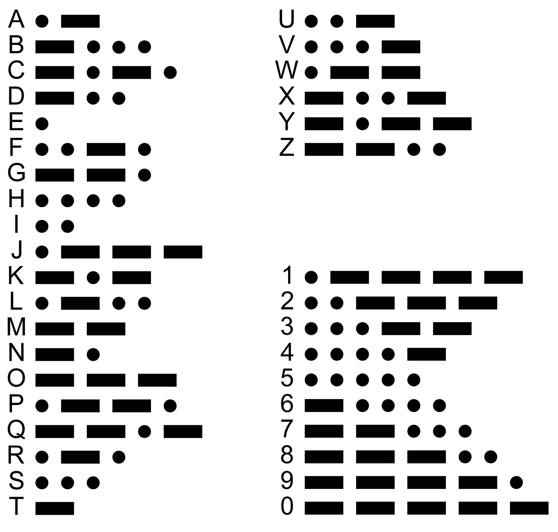 Samuel Morse - Uitvinder van de morsecode | Historiek | 1729x1813