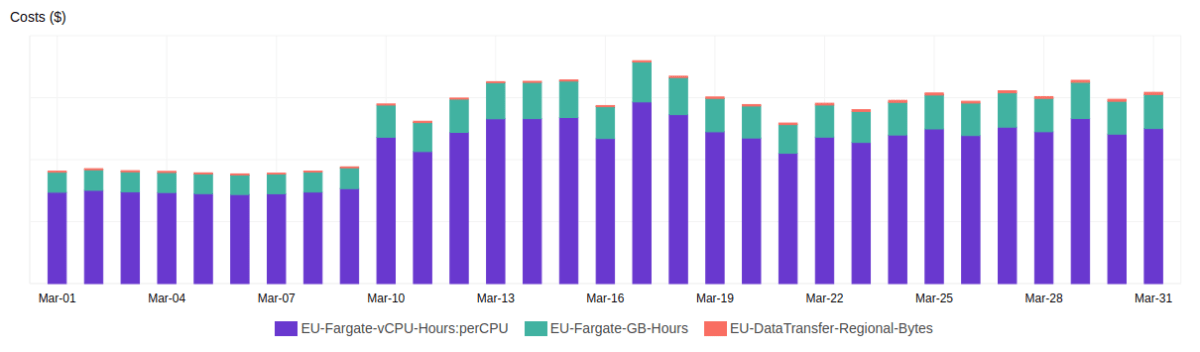 Cost of ECS infrastructure has almost doubled as well