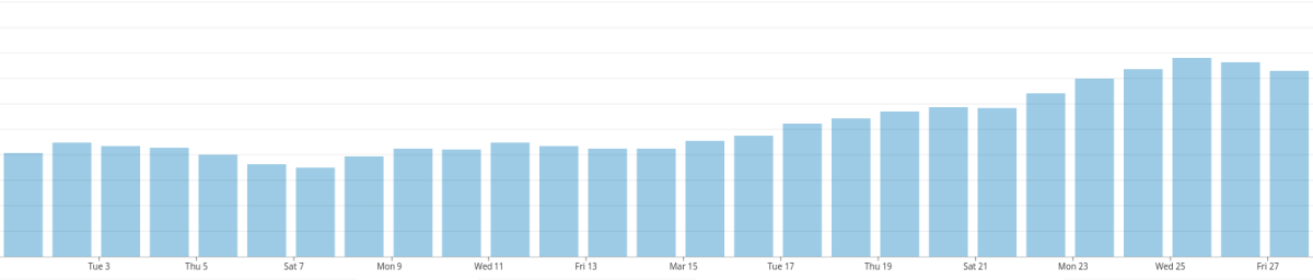 Traffic almost doubling since beginning of March