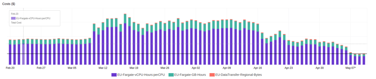 Daily ECS cost since February till May
