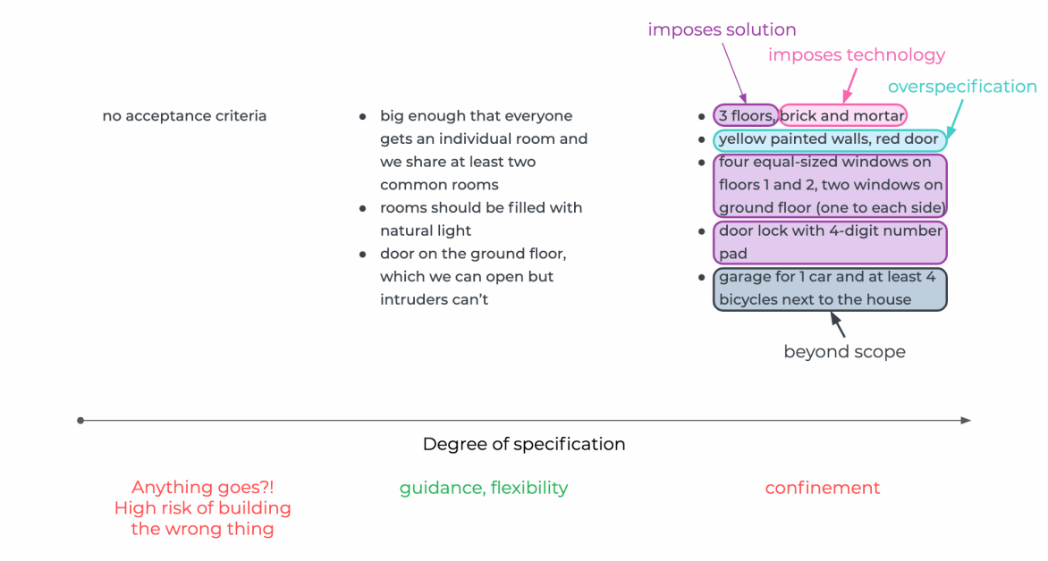 The varying degree of specification of acceptance criteria influences the solution.