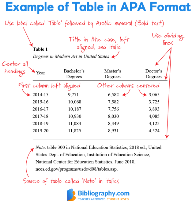 APA Table Guidelines Made Simple  Bibliography.com