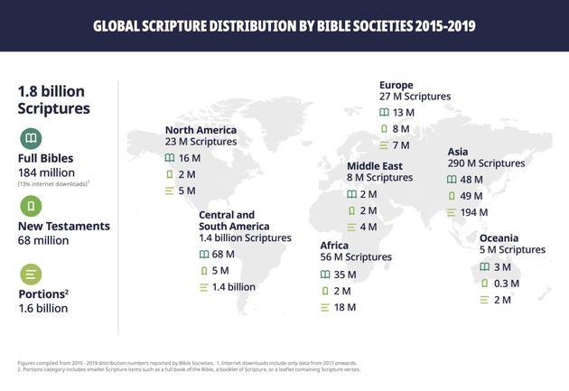 Mais de 300 milhões de porções da Bíblia distribuídas em todo o mundo em 2019