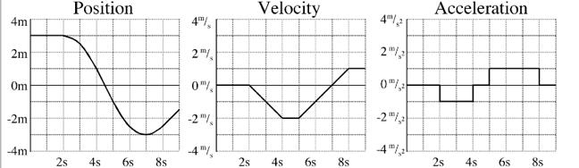Position Velocity and Acceleration graphs from http://www.zahniser.net/~russell/physics05/index.php?title=Linear%20Motion