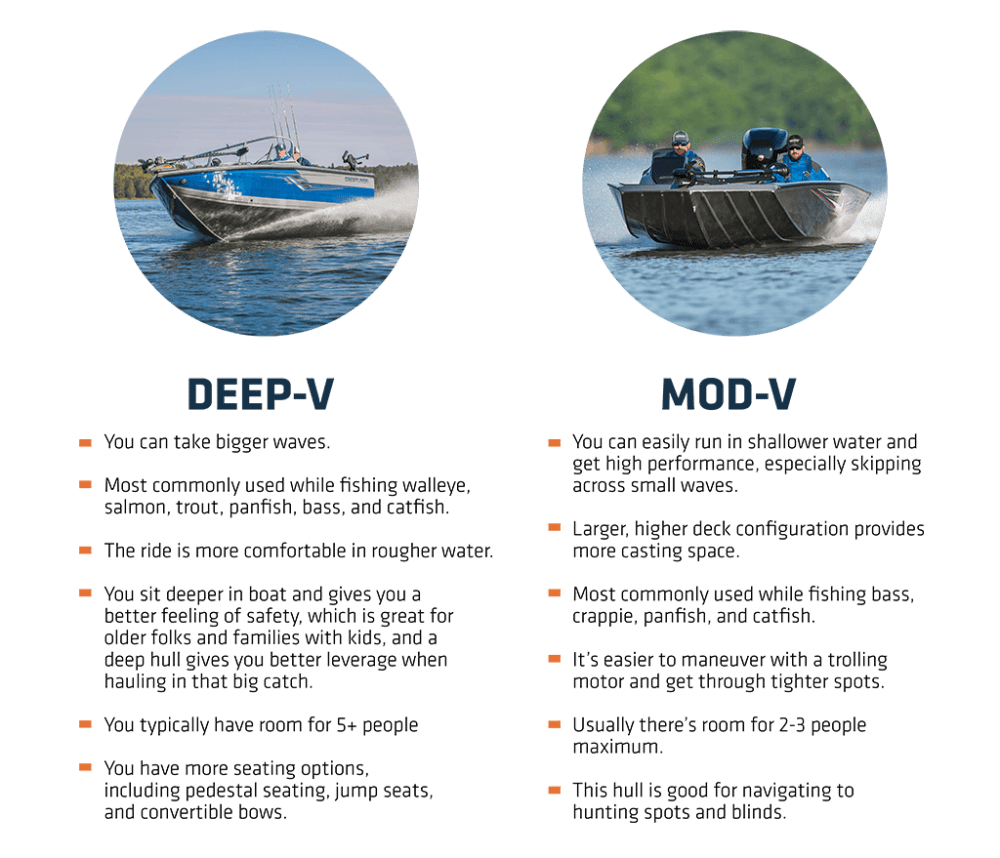 medium resolution of if you aren t sure what hull is best for your region look around for people on the water participating in activities you ll use your boat