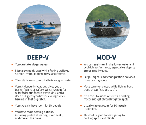small resolution of if you aren t sure what hull is best for your region look around for people on the water participating in activities you ll use your boat
