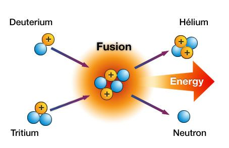 fission vs fusion venn diagram club car ds wiring what s the difference duke energy nuclear scientists continue to work on controlling in an effort make a reactor produce electricity some believe there are