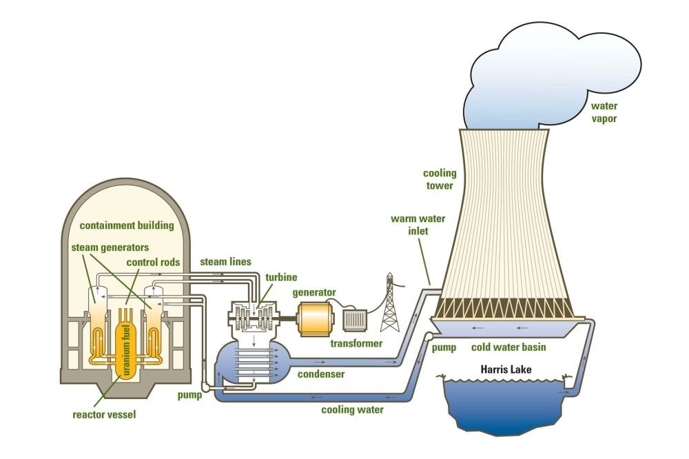 medium resolution of nuclear power plant with diagram