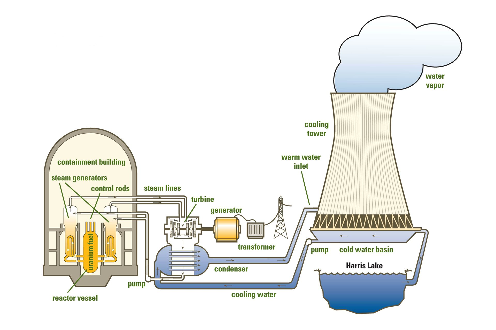 hight resolution of nuclear power plant with diagram