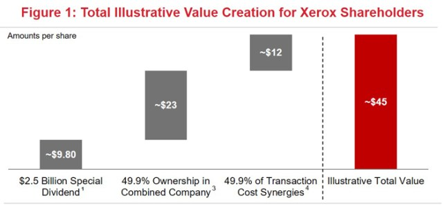 Total Illustrative Value Creation for Xerox Shareholders