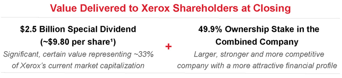 Value Delivered to Xerox Shareholders at Closing
