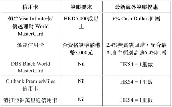 【外國碌卡】旅行shopping攻略:信用卡海外簽賬4大注意事項
