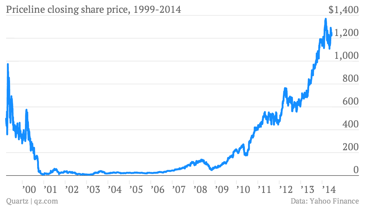 The story of internet investing in one chart also  quartz rh qz