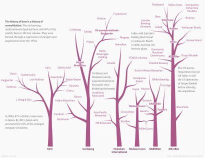 the family trees of