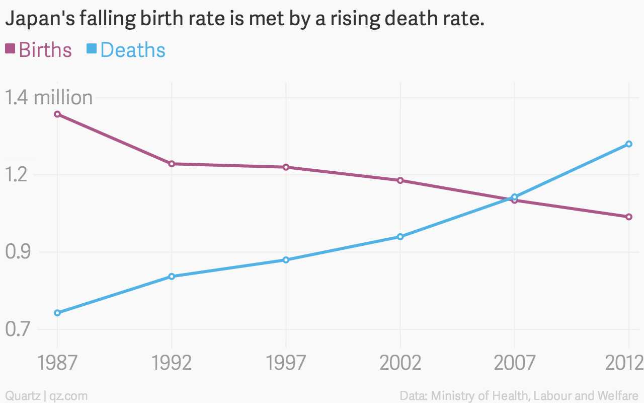 Japanese deaths outnumbered births by almost last year also  quartz rh qz
