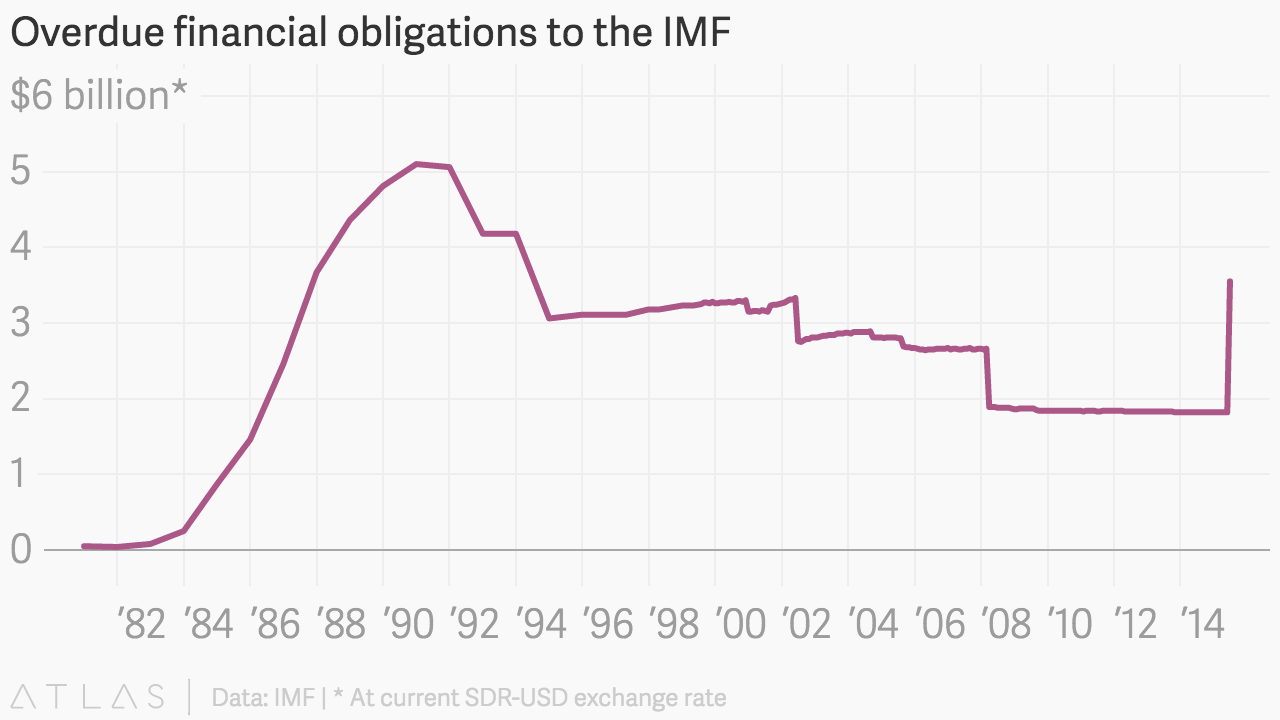 greece has joined somalia sudan and zimbabwe in defaulting on the imf quartz [ 1280 x 720 Pixel ]