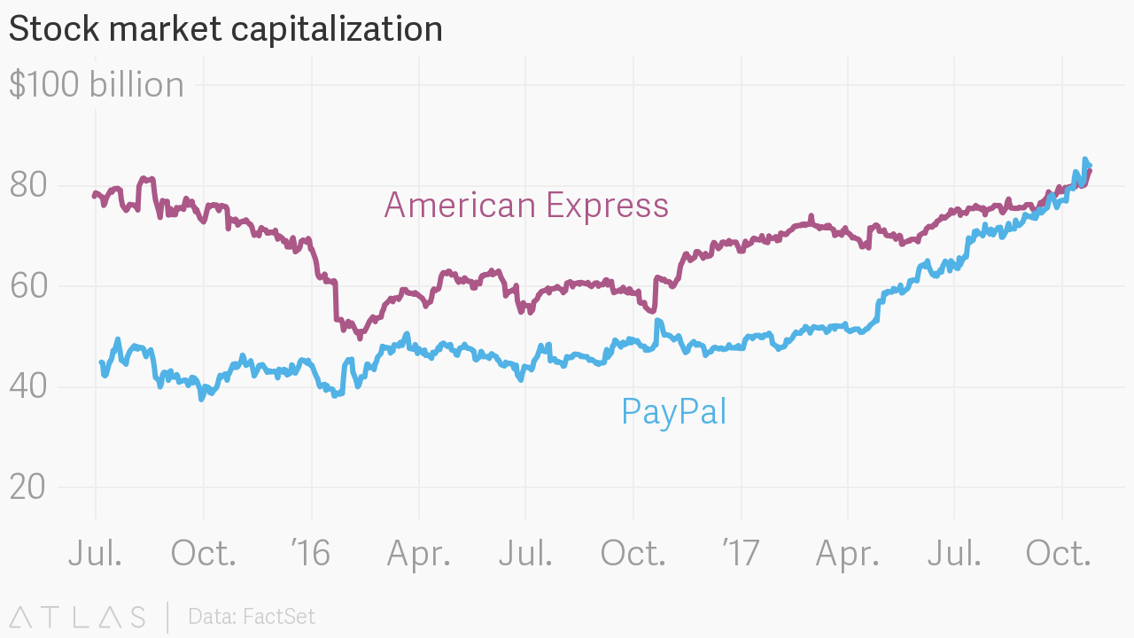 paypal pypl is now