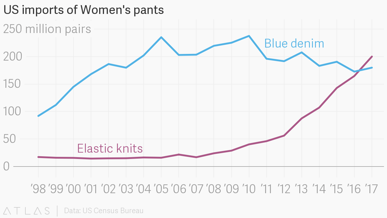 the us bought more yoga pants leggings and other elastic fabrics than blue jeans in 2017 quartz [ 1280 x 720 Pixel ]