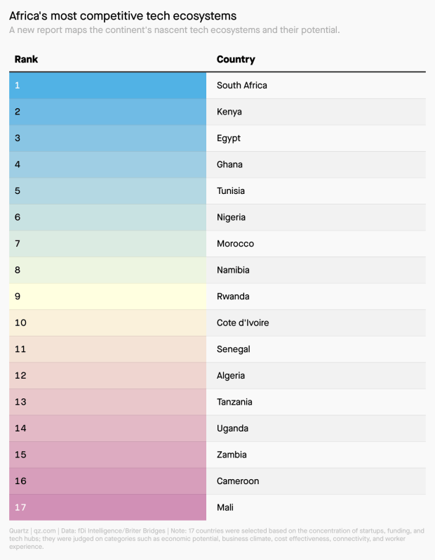 A table showing Africa's 17 most competitive tech ecosystems. The top 5 countries are South Africa, Kenya, Egypt, Ghana, and Tunisia. The bottom 5 are Tanzania, Uganda, Zambia, Cameroon, and Mali. Nigeria ranks sixth.