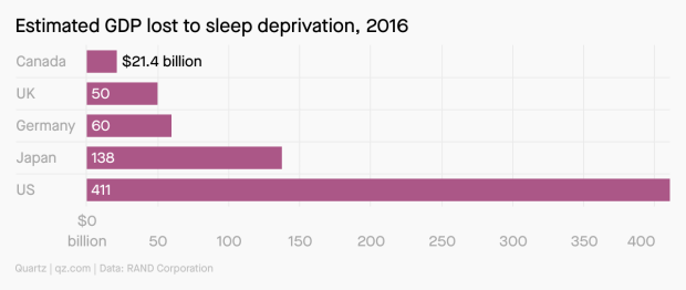 chart on the economic implications of the lack of sleep