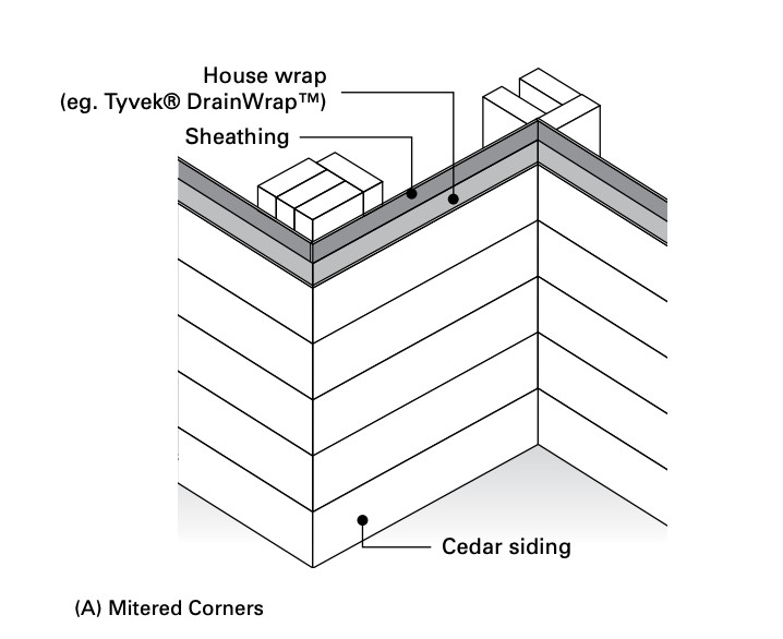 mitred corner siding installation