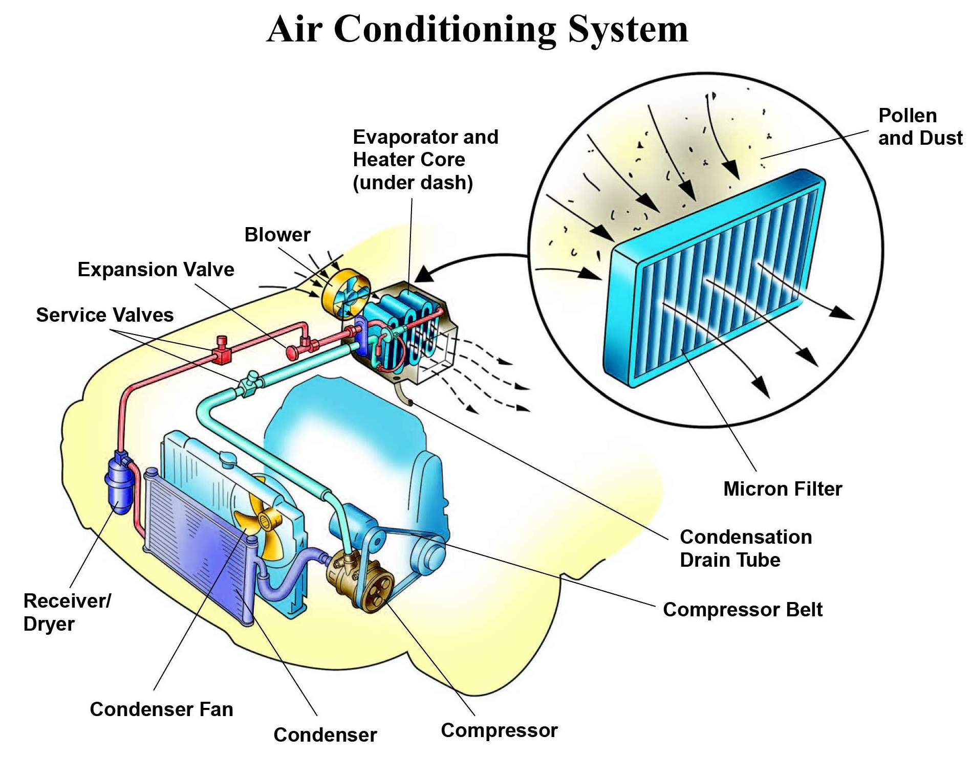 automotive hvac diagram auto alternator wiring air conditioning rowleys tires and services