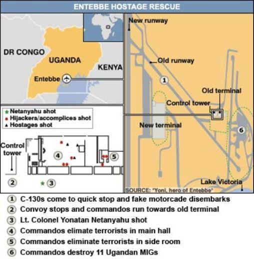 Operation Thunderbolt Entebbe Rescue Map
