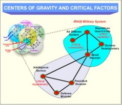 Center of Gravity (COG) and Critical Factors