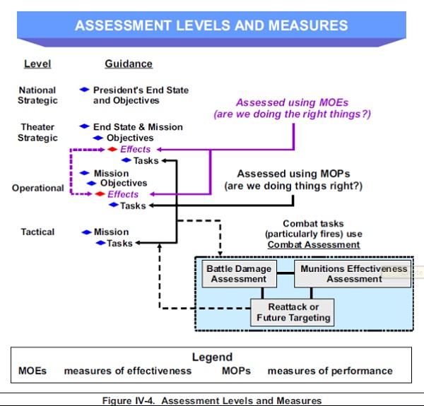 Assessment Level
