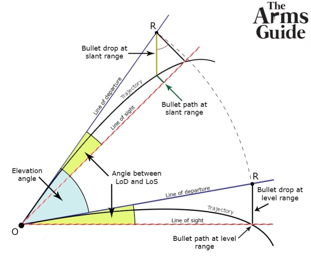 Long Range Shooting: External Ballistics - Angle Shooting