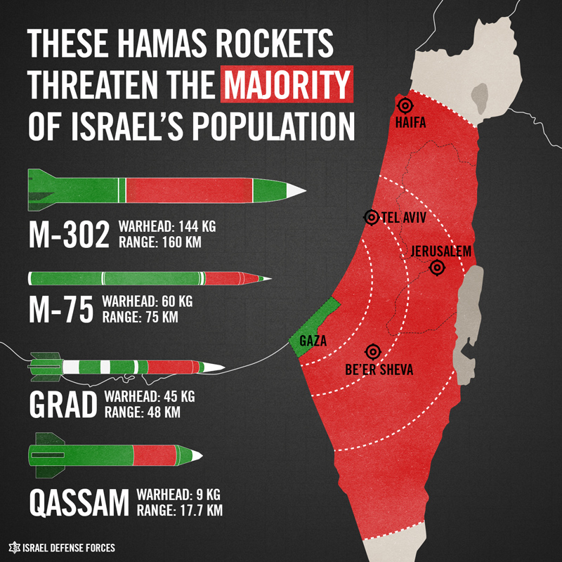 Hamas Rocket Range to Israeli Cities