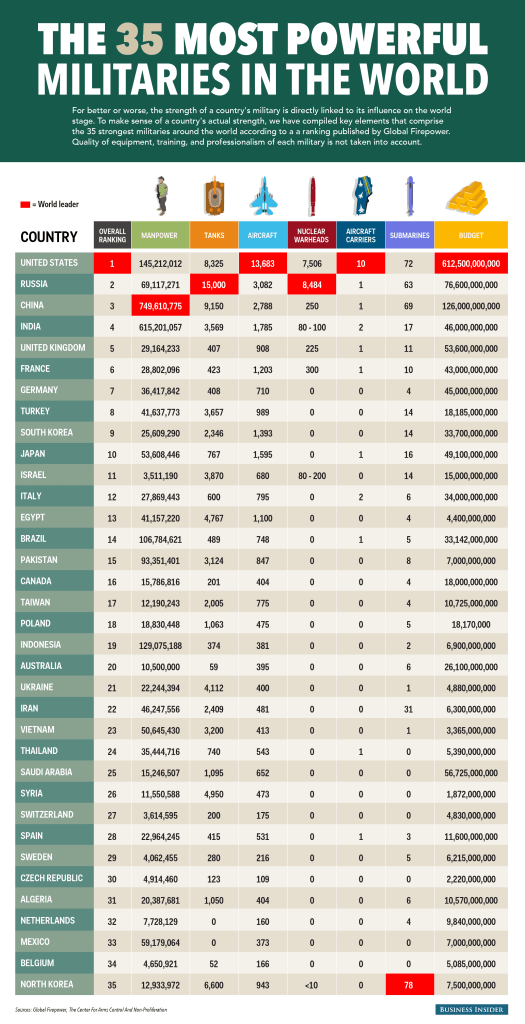 The World's Top Militaries: Do Numbers Alone Guarantee the Most Powerful?