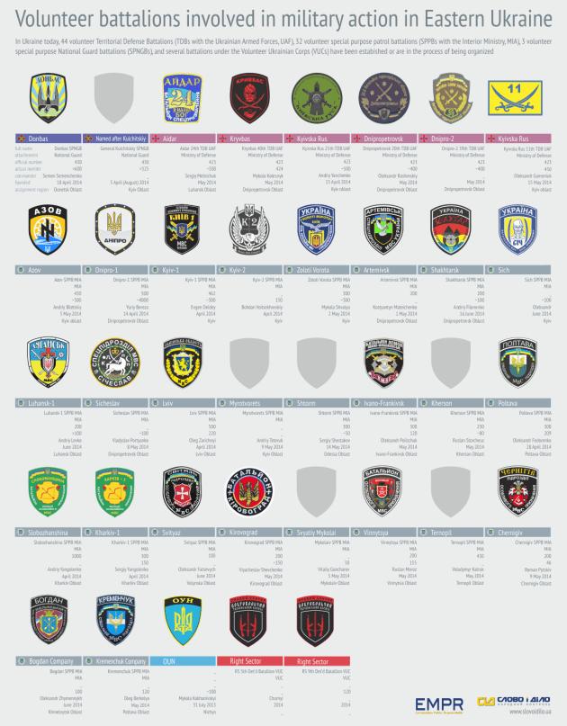 UkraineVolunteerBattalionsTracker