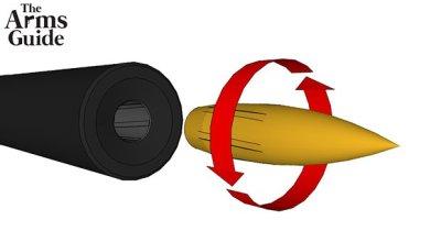 Long Range Shooting: External Ballistics – Static Stability