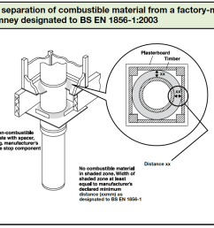 diagram 13 the separation of combustible material from factory made metal chimney designated to bs en [ 1130 x 723 Pixel ]