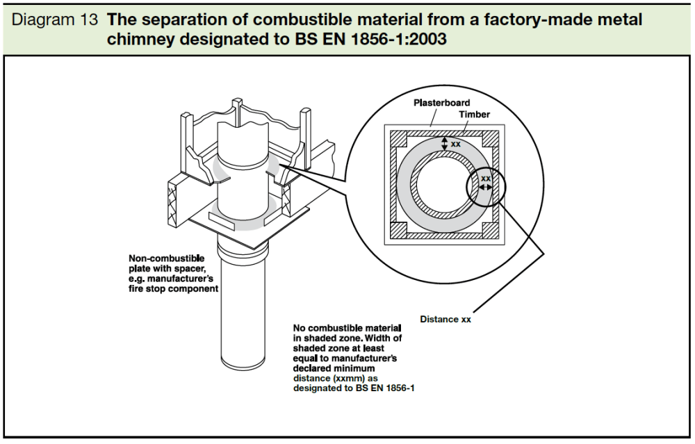 medium resolution of  diagram 13 the separation of combustible material from factory made metal chimney designated to bs en