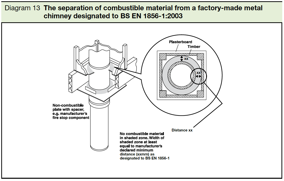 hight resolution of  diagram 13 the separation of combustible material from factory made metal chimney designated to bs en