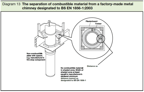 small resolution of  diagram 13 the separation of combustible material from factory made metal chimney designated to bs en