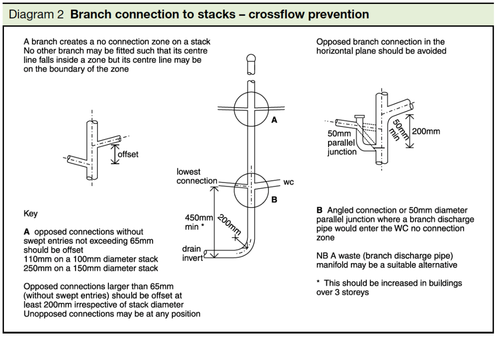 medium resolution of  diagram 2 branch connection to stacks crossflow prevention part h
