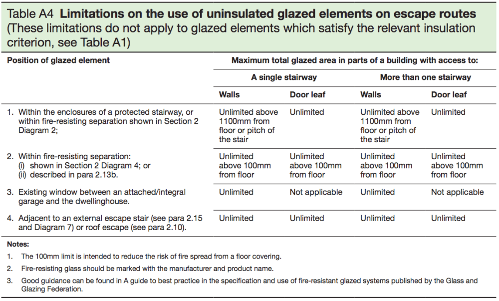 medium resolution of table a4 limitations on the use of uninsulated glazed elements on escape